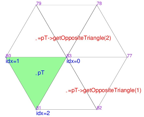 Traversing a triangulation and its elements