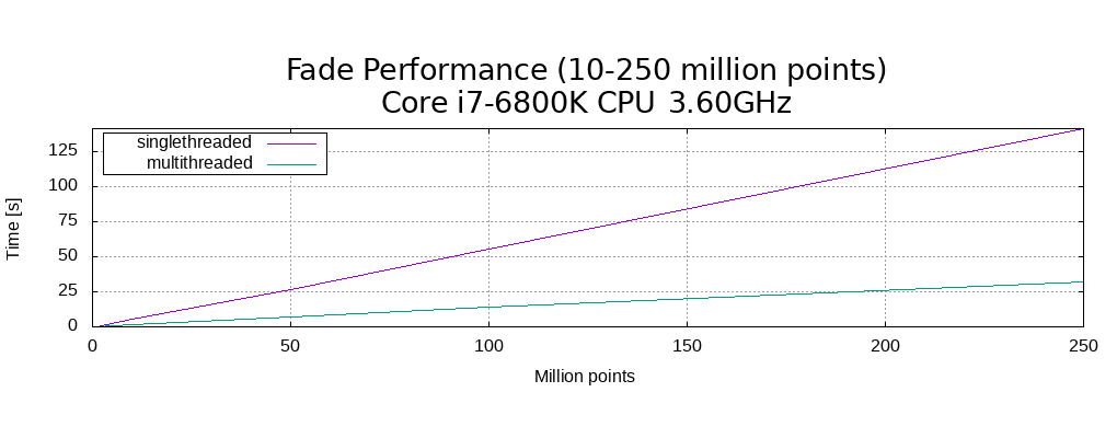 Benchmark results: Delaunay triangulation of up to 250 million input points, singlethreaded and multithreaded