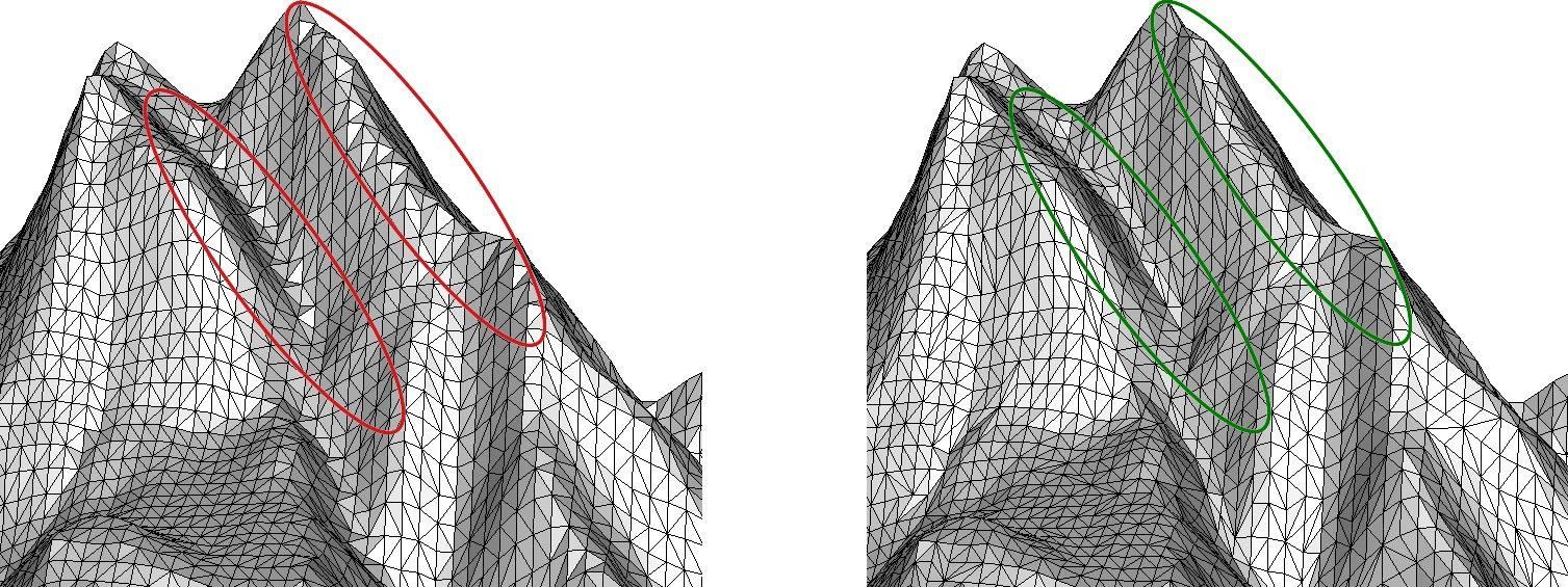Valley-/Ridge-triangulation: Triangles are adapted to valleys and ridges