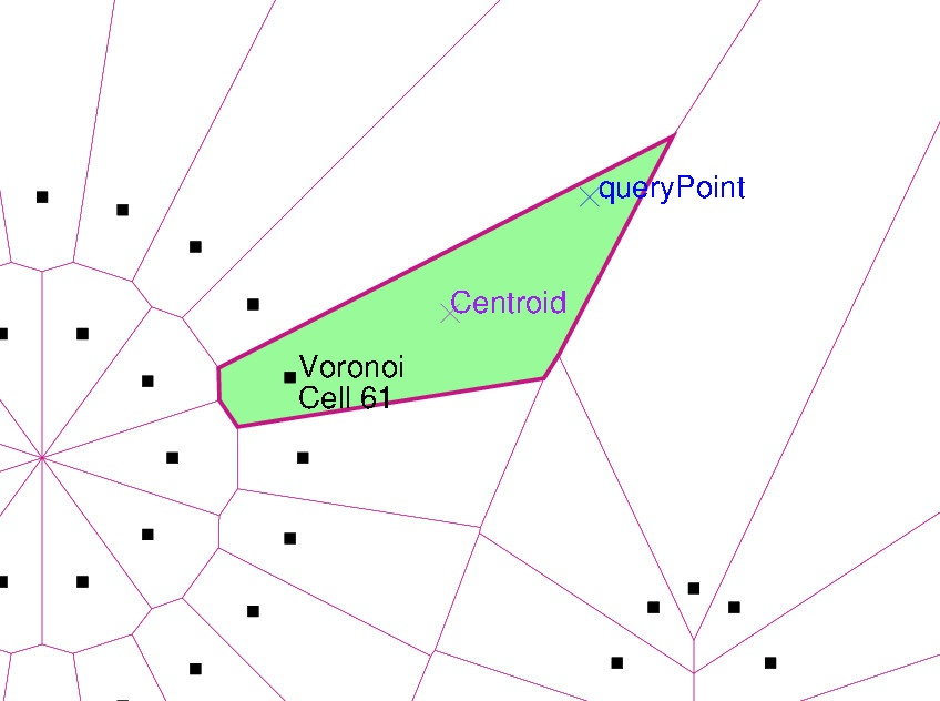 Located Voronoi cell